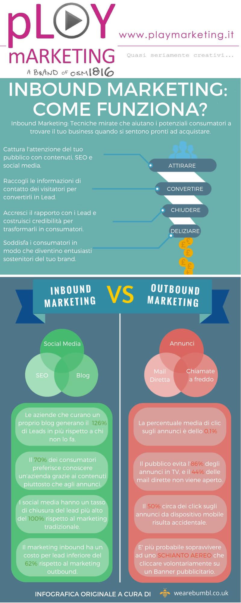 Infografica - Inbound Marketing