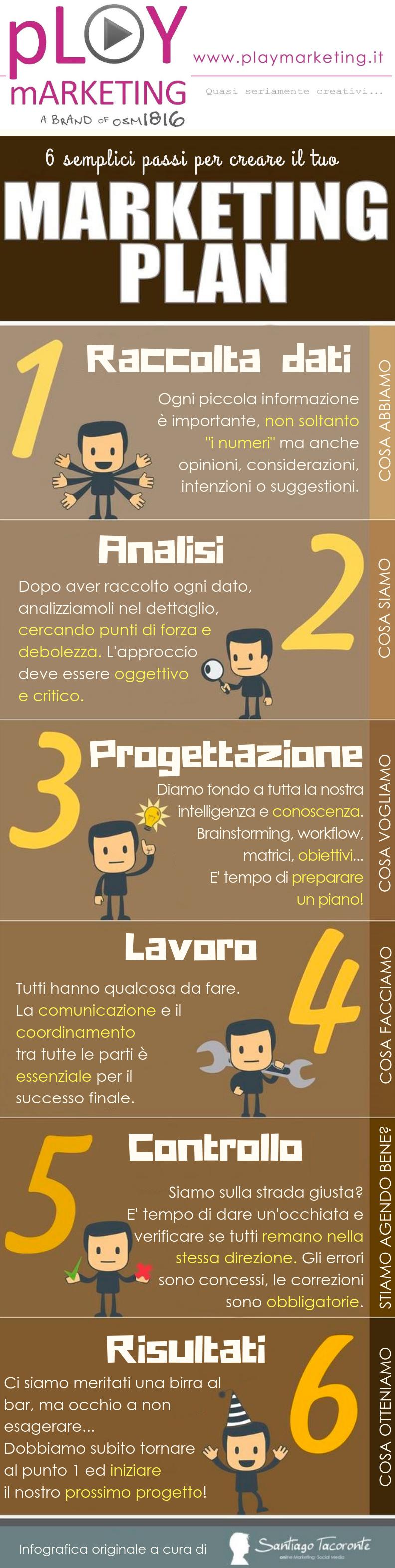 6 passi per il marketing plan di successo